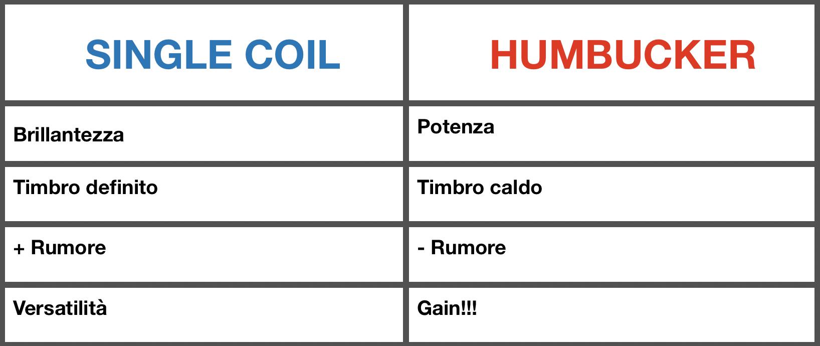 Schema caratteristiche Single Coil e Humbucker